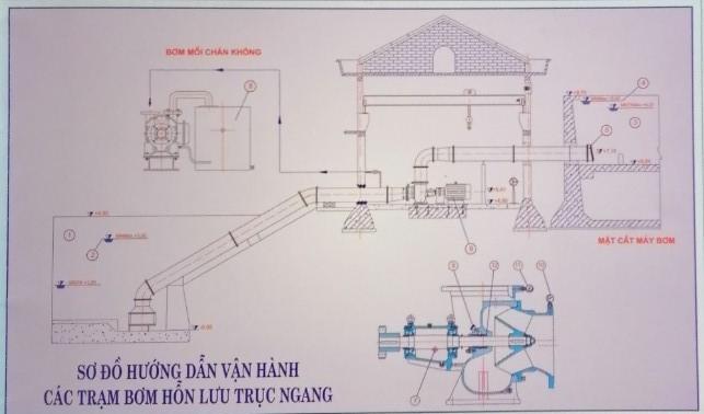 Sơ đồ vận hành  các trạm bơm vận hành bằng máy bơm nước nông nghiệp